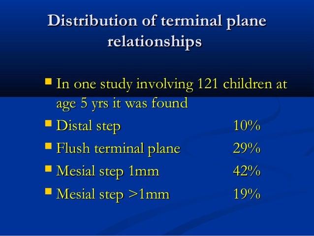 Distribution of terminal planeDistribution of terminal plane relationshipsrelationships  In one study involving 121 child...
