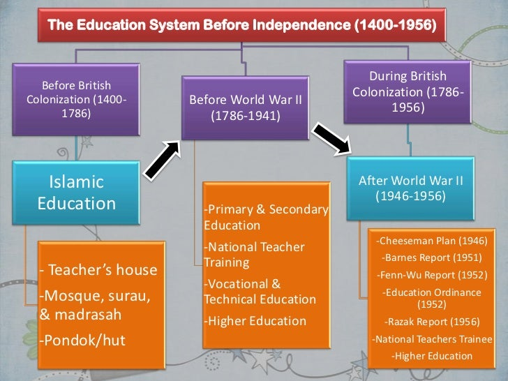 Essay about education in malaysia