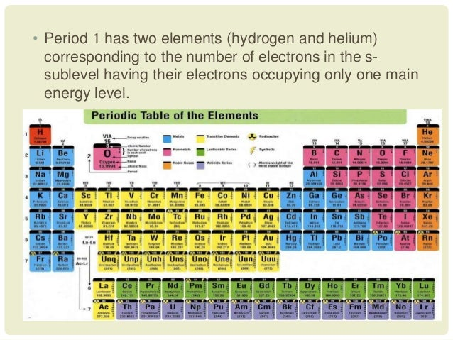 Development of the periodic table 30 urtaz Choice Image