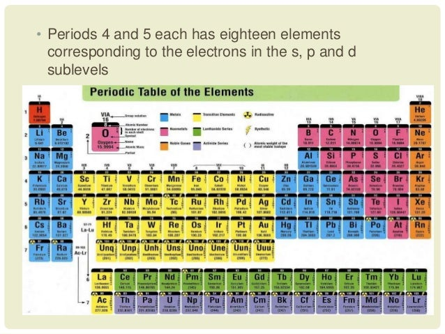 Development of the periodic table 32 urtaz Choice Image