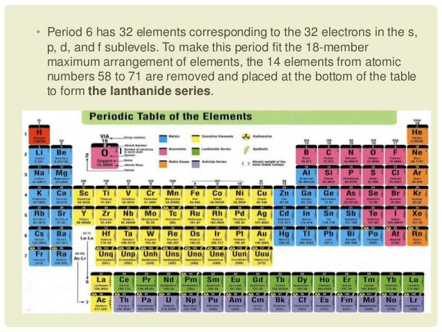 Development of the periodic table 34 urtaz Images