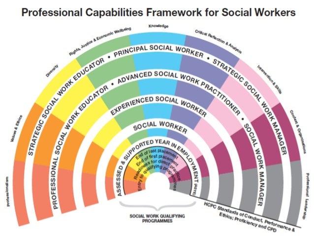 Social Work Training Development of the professional self