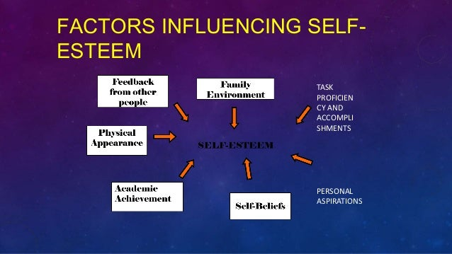 the factors that affects the self esteem of women Depressed, have a lower self-esteem, and have an external locus of control they may also be more likely to use drugs or alcohol and contribute to deviant acts because of the labels they are given (downs & rose, 1991.
