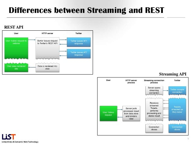 technology 7 differences between streaming and rest rest api