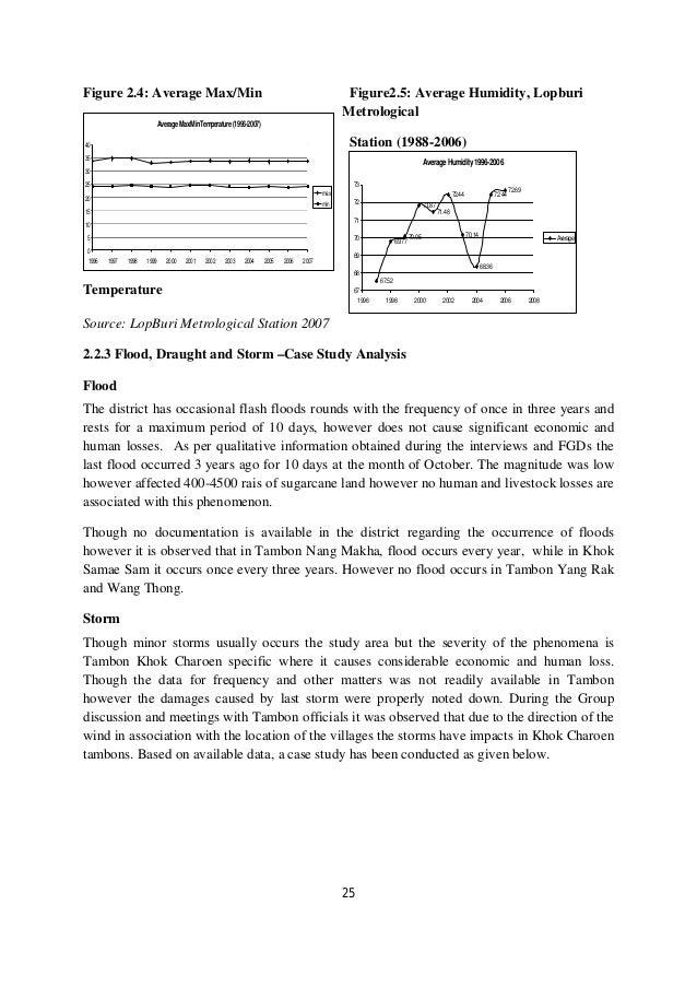 Figure 2.4: Average Max/Min                                                                      Figure2.5: Average Humidi...