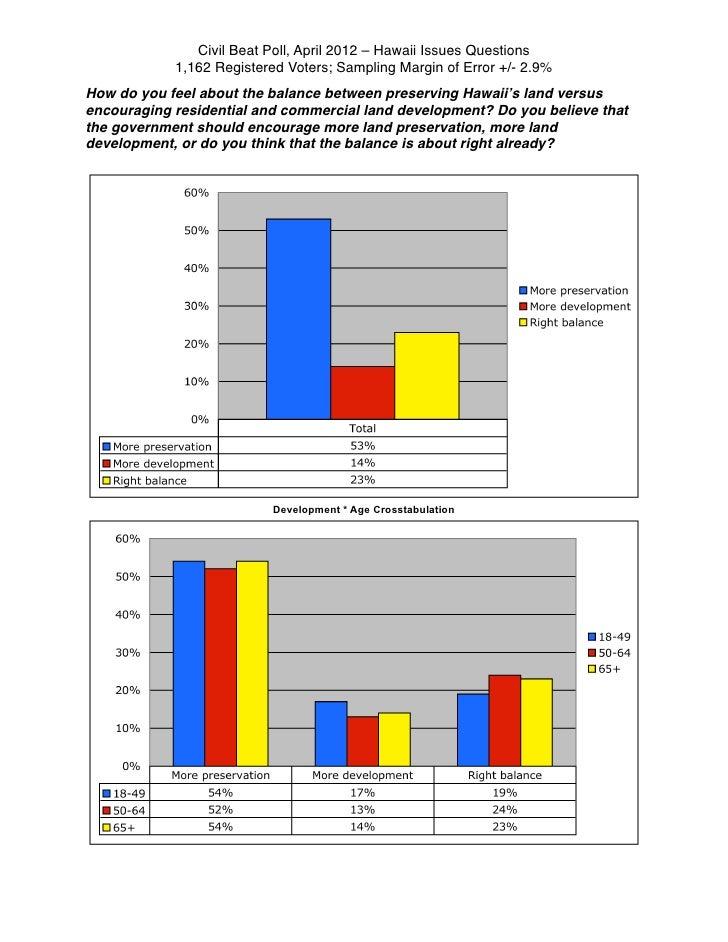 Civil Beat Poll, April 2012 – Hawaii Issues Questions            1,162 Registered Voters; Sampling Margin of Error +/- 2.9...