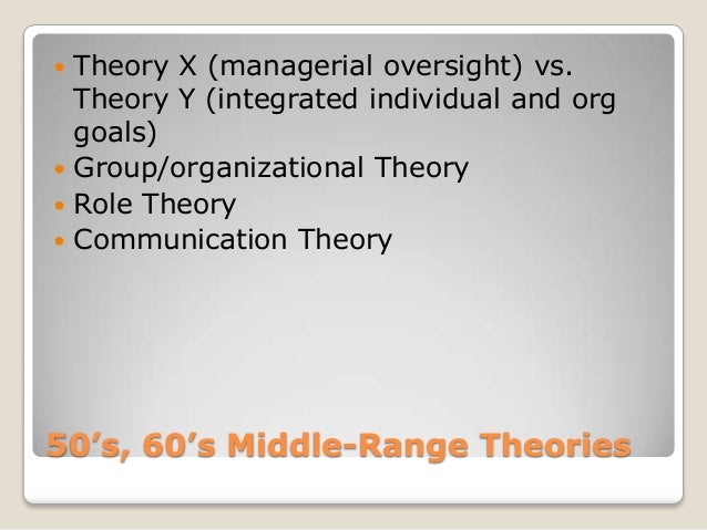  Theory X (managerial oversight) vs.  Theory Y (integrated individual and org  goals) Group/organizational Theory Role ...