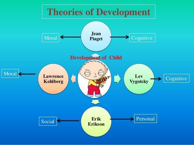 Jean Piaget Lev Vygotsky Erik Erikson Lawrence Kohlberg CognitiveMoral Cognitive Personal Social Moral Theories of Develop...
