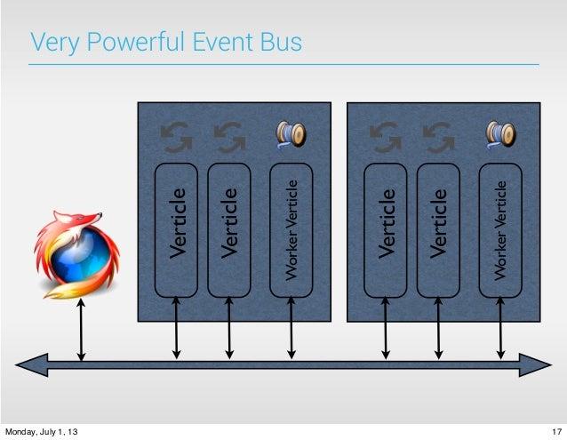 Development with Vert x: an event-driven application