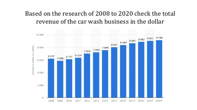 Based on the research of 2008 to 2020 check the total revenue of the car wash business in the dollar