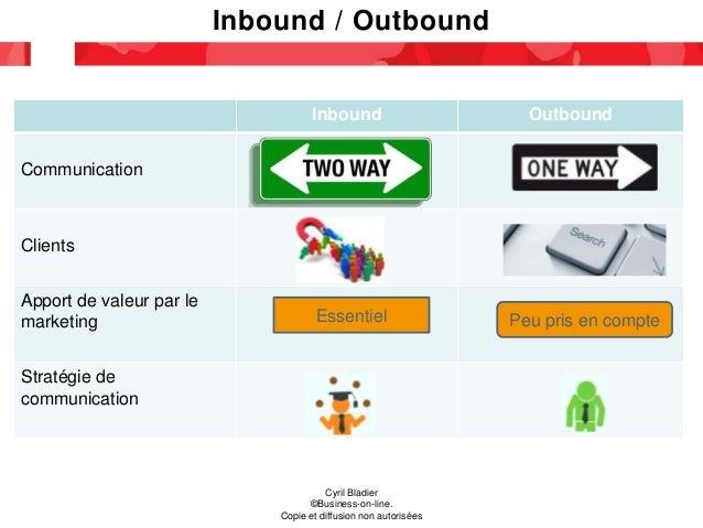 Inbound / Outbound Cyril Bladier ©Business-on-line. Copie et diffusion non autorisées Inbound Outbound Communication Clien...
