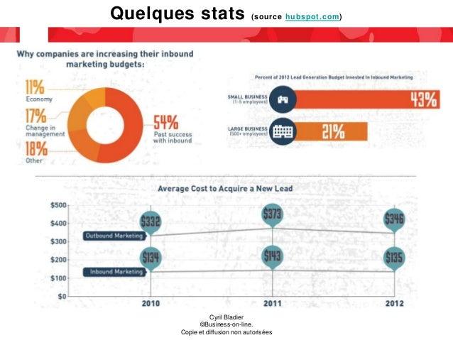 Quelques stats (source hubspot.com) Cyril Bladier ©Business-on-line. Copie et diffusion non autorisées