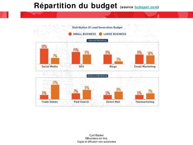 Répartition du budget (source hubspot.com) Cyril Bladier ©Business-on-line. Copie et diffusion non autorisées