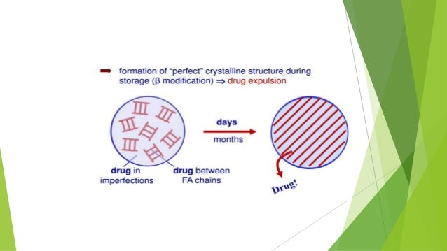 Solid lipid nanoparticles thesis
