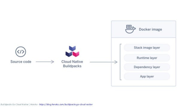 ● Google Cloud maintains a set of open source buildpacks for building containers to run on GKE, Anthos, & Cloud Run ● Clou...