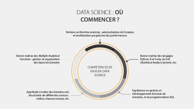 DATA SCIENCE : OÙ COMMENCER ? Bonne maîrise des langages Python, R et Scala, du SAS (Statistical Analysis System), etc. Bo...