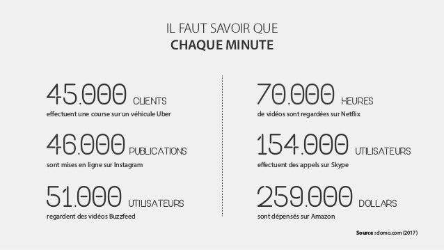 IL FAUT SAVOIR QUE CHAQUE MINUTE 45.000 CLIENTS effectuent une course sur un véhicule Uber 46.000PUBLICATIONS sont mises e...