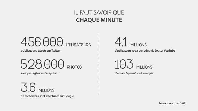 IL FAUT SAVOIR QUE CHAQUE MINUTE Source : domo.com (2017) 456.000 UTILISATEURS publient des tweets sur Twitter 528.000 PHO...
