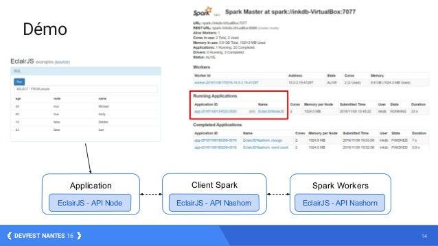 14DEVFEST NANTES 16 Démo Client SparkApplication EclairJS - API Node EclairJS - API Nashorn Spark Workers EclairJS - API N...