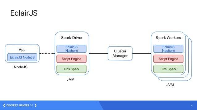 5DEVFEST NANTES 16 Spark Worker Spark Worker EclairJS Cluster Manager Spark WorkersSpark Driver Libs SparkLibs Spark Scrip...