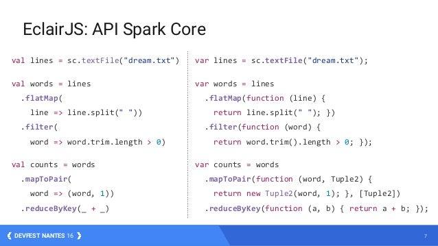 """7DEVFEST NANTES 16 EclairJS: API Spark Core val lines = sc.textFile(""""dream.txt"""") val words = lines .flatMap( line => line...."""