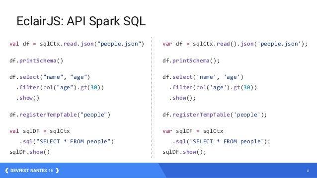 """8DEVFEST NANTES 16 EclairJS: API Spark SQL val df = sqlCtx.read.json(""""people.json"""") df.printSchema() df.select(""""name"""", """"ag..."""