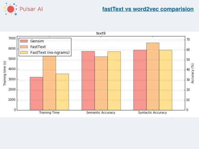 Fasttext Vs Word2vec