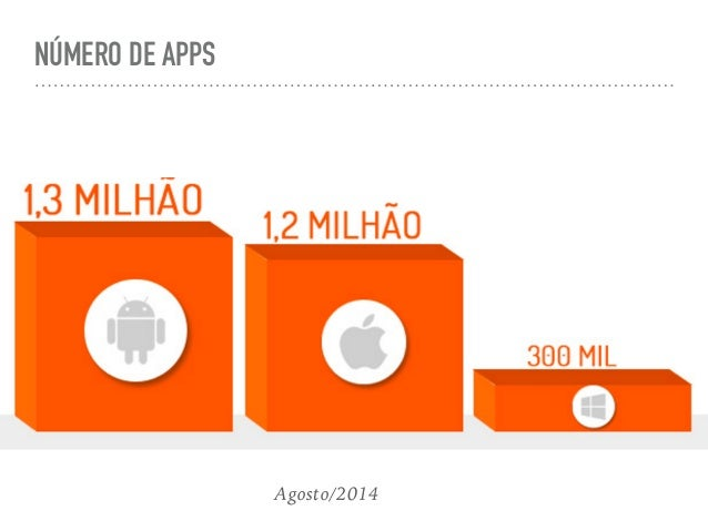 GROWTH OF NUMBER OF APP IN THE GOOGLE PLAY STORE FROM DECEMBER 2009 TO JULY 2015