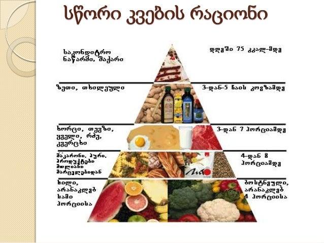 სწორი კვების რაციონი