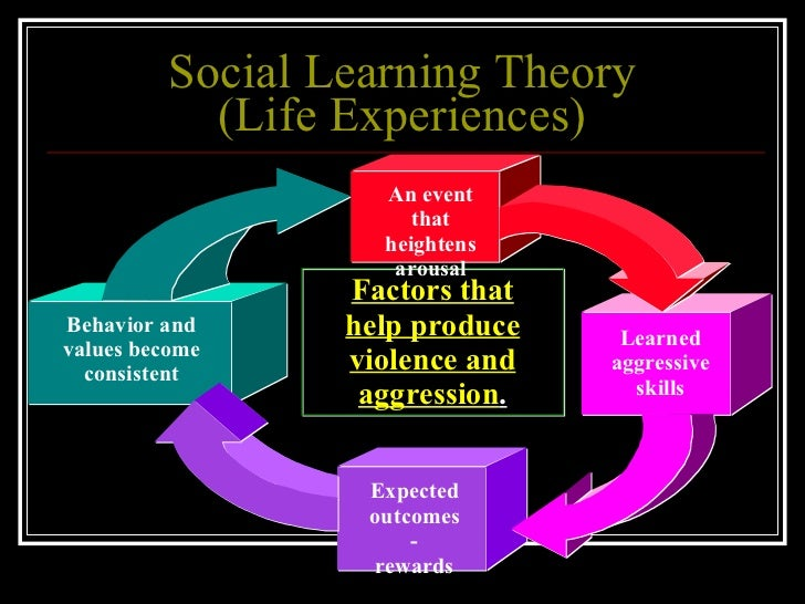 deviant behavior the social learning Abstract the social learning and social bonding theories of deviant behavior were investigated in four community contexts: farm, rural-nonfarm, suburban, and urban.