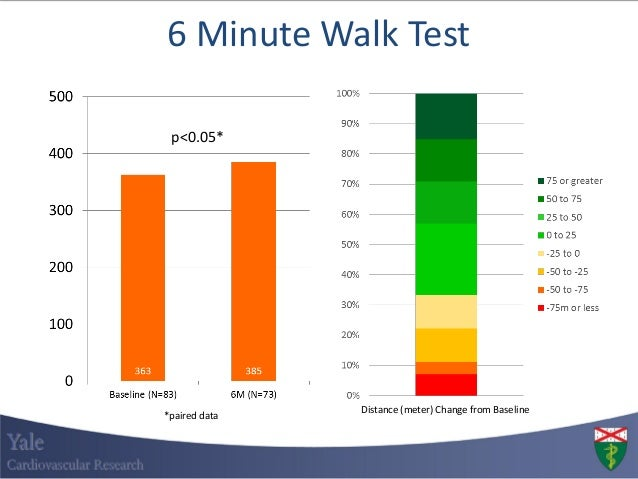 six minute walk test essay This study systematically reviewed the six-minute walk test (6mwt) for  assessment  the sample size varied from eight in the clinical essay to 45  subjects in the.