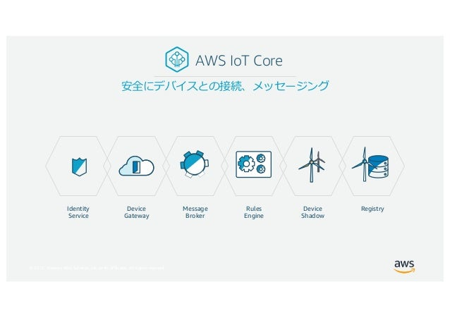 © 2017, Amazon Web Services, Inc. or its Affiliates. All rights reserved. AWS IoT Core Device Gateway Rules Engine Message...