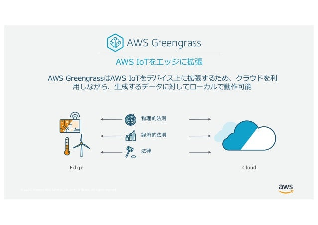 © 2017, Amazon Web Services, Inc. or its Affiliates. All rights reserved. A G T S I W AWS Greengrass Edge Cloud