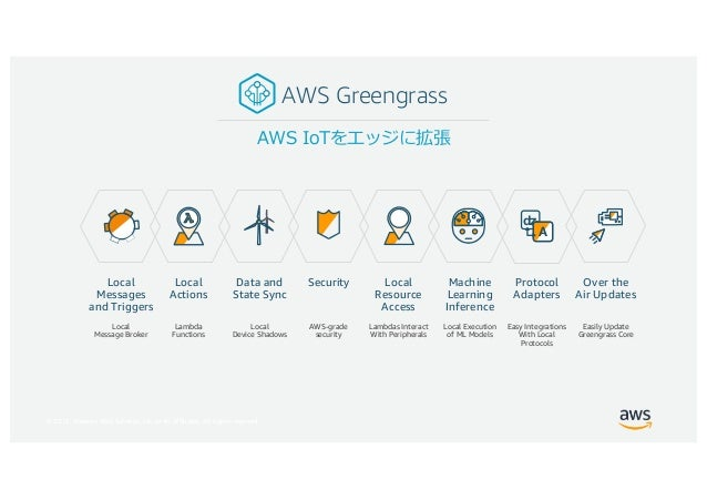 © 2017, Amazon Web Services, Inc. or its Affiliates. All rights reserved. AWS Greengrass Data and State Sync Security Over...