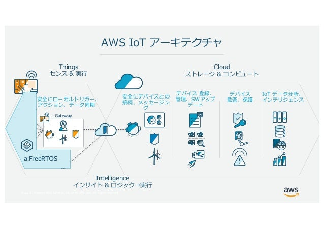 © 2017, Amazon Web Services, Inc. or its Affiliates. All rights reserved. I Endpoints h e d c i WISC W Gateway W C W T S W...