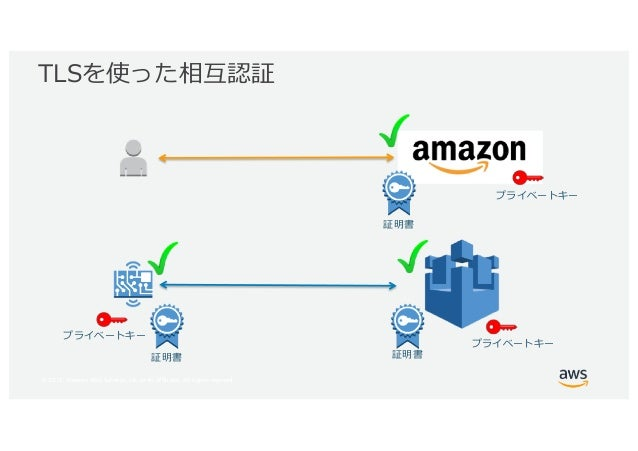 © 2017, Amazon Web Services, Inc. or its Affiliates. All rights reserved.