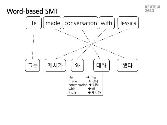 Word-based SMT He  그는  made conversation with  제시카  와  대화  He  그는 made  했다 conversation  대화 with 와 Jessica  제시카  Jess...
