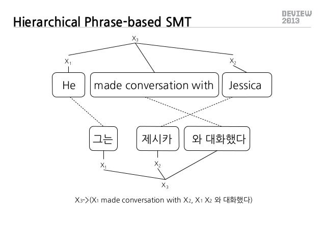 Hierarchical Phrase-based SMT X3 X2  X1  He  made conversation with  그는  제시카  X1  Jessica  와 대화했다  X2 X3  X3->(X1 made con...