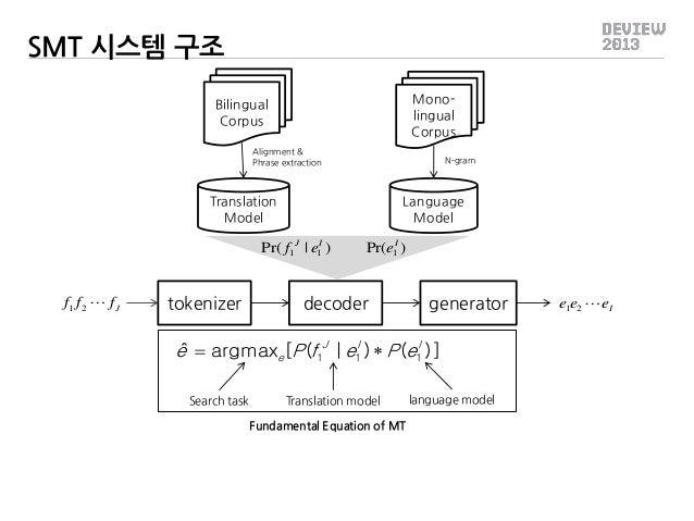 SMT 시스템 구조 Monolingual Corpus  Bilingual Corpus Alignment & Phrase extraction  N-gram  Translation Model  Language Model  ...