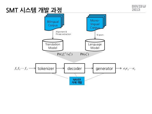 SMT 시스템 개발 과정 Monolingual Corpus  Bilingual Corpus Alignment & Phrase extraction  N-gram  Translation Model  Language Mode...