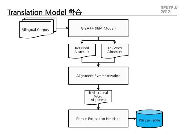 Translation Model 학습 Bilingual Corpus  GIZA++ (IBM Model)  K2J Word Alignment  J2K Word Alignment  Alignment Symmetrizatio...
