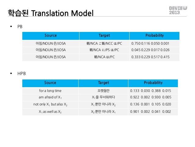 학습된 Translation Model   PB Source 아침/NOUN 은/JOSA  朝/NCA ご飯/NCC は/PC  0.750 0.116 0.050 0.001  아침/NOUN 은/JOSA  朝/NCA に/PS ...