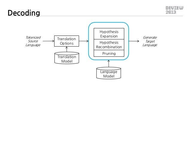 Decoding  Tokenized Source Language  Translation Options Translation Model  Hypothesis Expansion Hypothesis Recombination ...