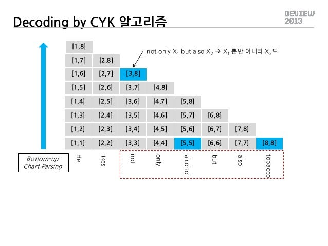 Decoding by CYK 알고리즘 [1,8]  not only X1 but also X2  X1 뿐만 아니라 X2도  [1,7] [1,6]  [2,7]  [3,8]  [1,5]  [2,6]  [3,7]  [4,8]...