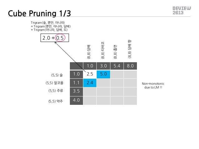 Cube Pruning 1/3 Trigram(술, 뿐만, 아니라) + Trigram(뿐만, 아니라, 담배) + Trigram(아니라, 담배, 도)  (8,8) 담배  (8,8) 타바코  (8,8) 흡연  (8,8) 담배...