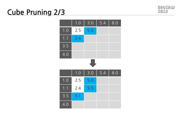 Cube Pruning 2/3 1.0  3.0  1.0  2.5  5.0  1.1  5.4  8.0  2.4  5.4  8.0  3.5 4.0  1.0  3.0  1.0  2.5  5.0  1.1  2.4  5.5  3...