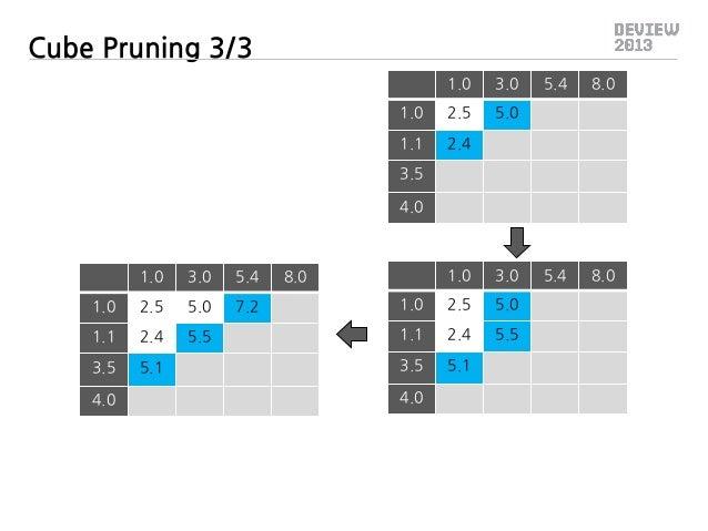 Cube Pruning 3/3 1.0  3.0  1.0  2.5  5.0  1.1  5.4  8.0  2.4  5.4  8.0  3.5 4.0  1.0  3.0  5.4  1.0  2.5  5.0  7.2  1.1  2...