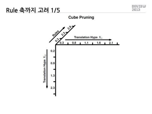 Rule 축까지 고려 1/5