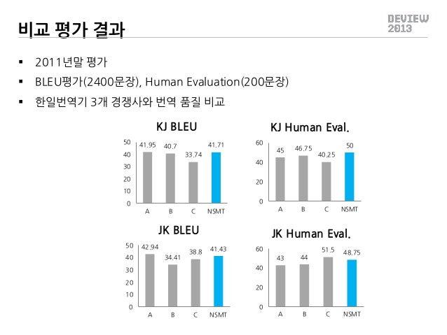 비교 평가 결과   2011년말 평가    BLEU평가(2400문장), Human Evaluation(200문장)    한일번역기 3개 경쟁사와 번역 품질 비교 KJ BLEU 50  41.95  41.71  40....