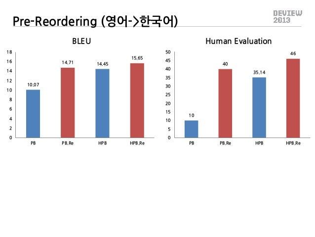 Pre-Reordering (영어->한국어) Human Evaluation  BLEU 50  18 16  14.71  15.65 14.45  45  40  40  14 12  46  35.14  35 10.07  30 ...